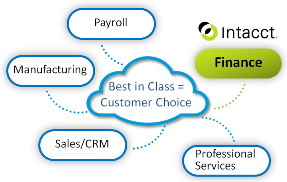 The Benefits of a Best-in-Class Cloud Accounting Solution