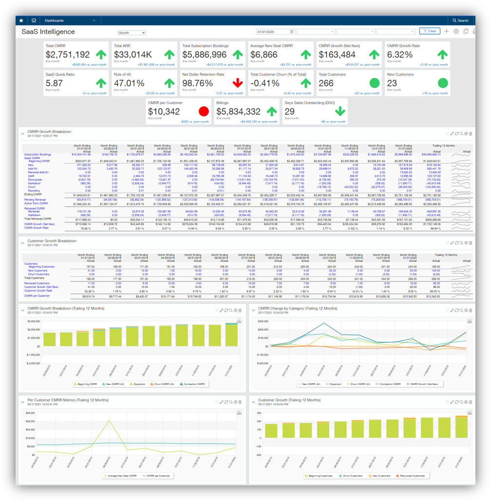 AcctTwo SaaS Intelligence - Full Dashboard (HiRes)