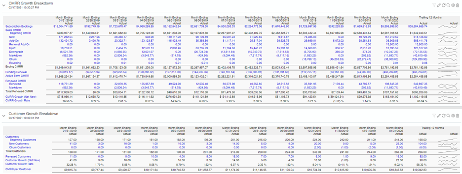 AcctTwo SaaS Intelligence -CMRR Categories