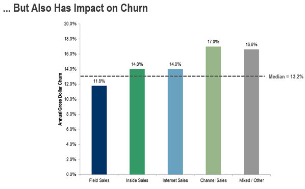 But then also on churn. Lower cost reflects lower commitment.