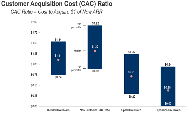CAR Customer Acquisition Ratio