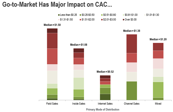 GTM effect on CAC