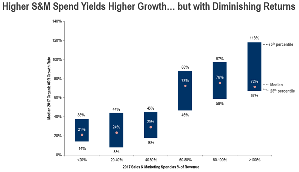 High S&M Spend Yields Higher Growth