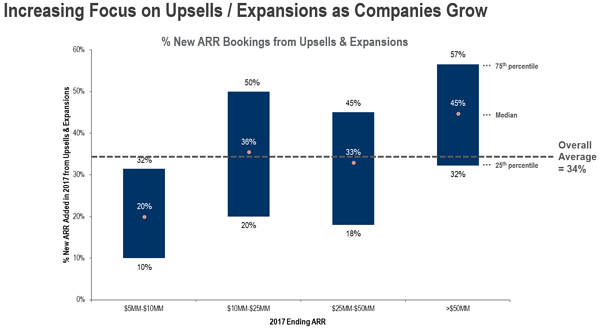 Increase Focus on Upsells & Expansions as Growth