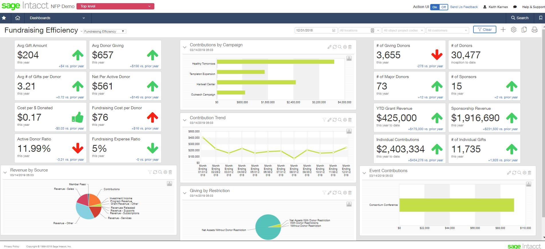Not-for-Profit Sage Intacct Dashboard