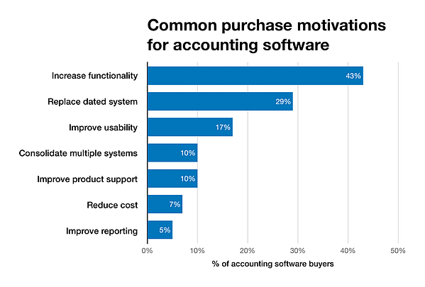 Common purchase motivations for Accounting Software, 2018 ERP Cloud Buyer Trends,