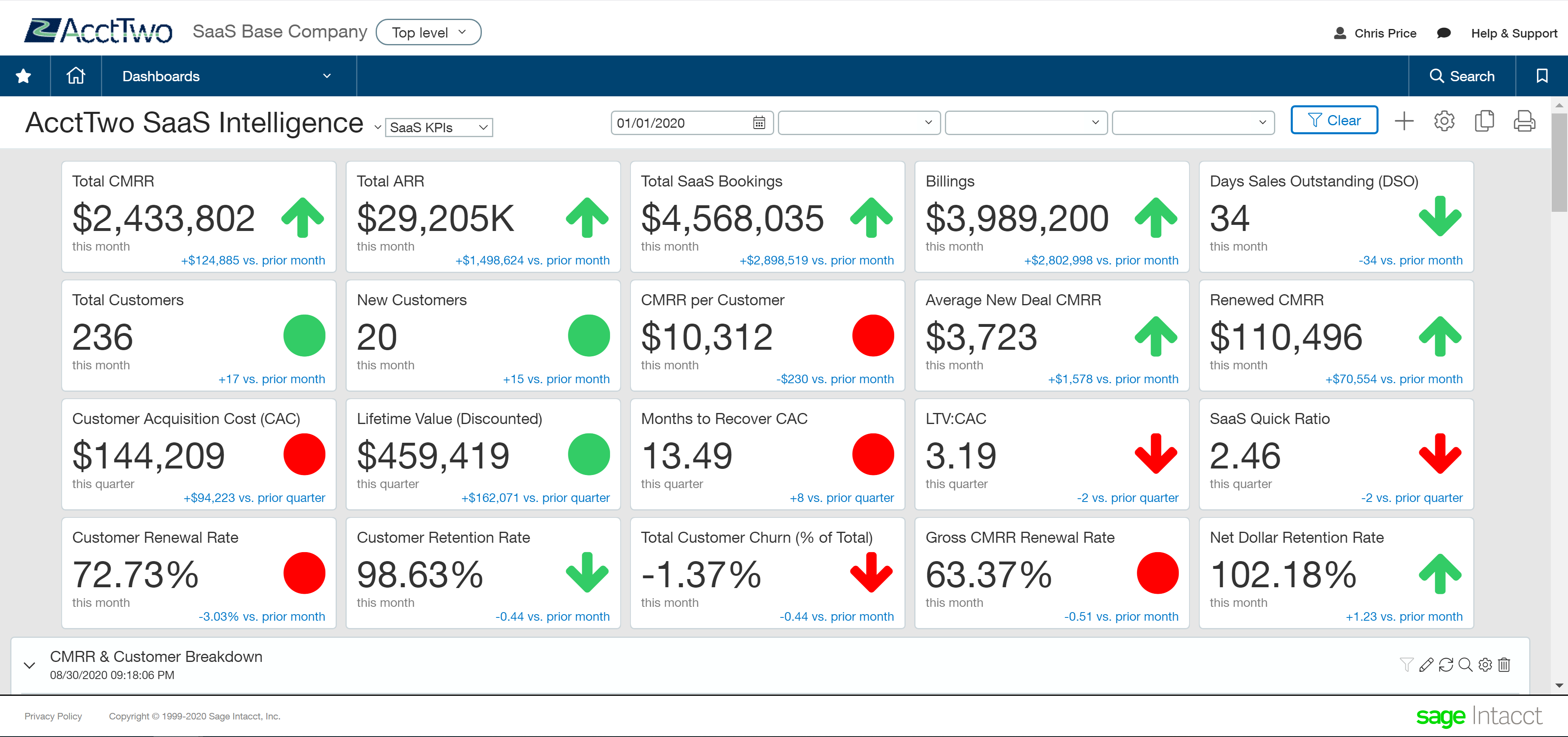 What You're Missing Without a SaaS Metrics Dashboard