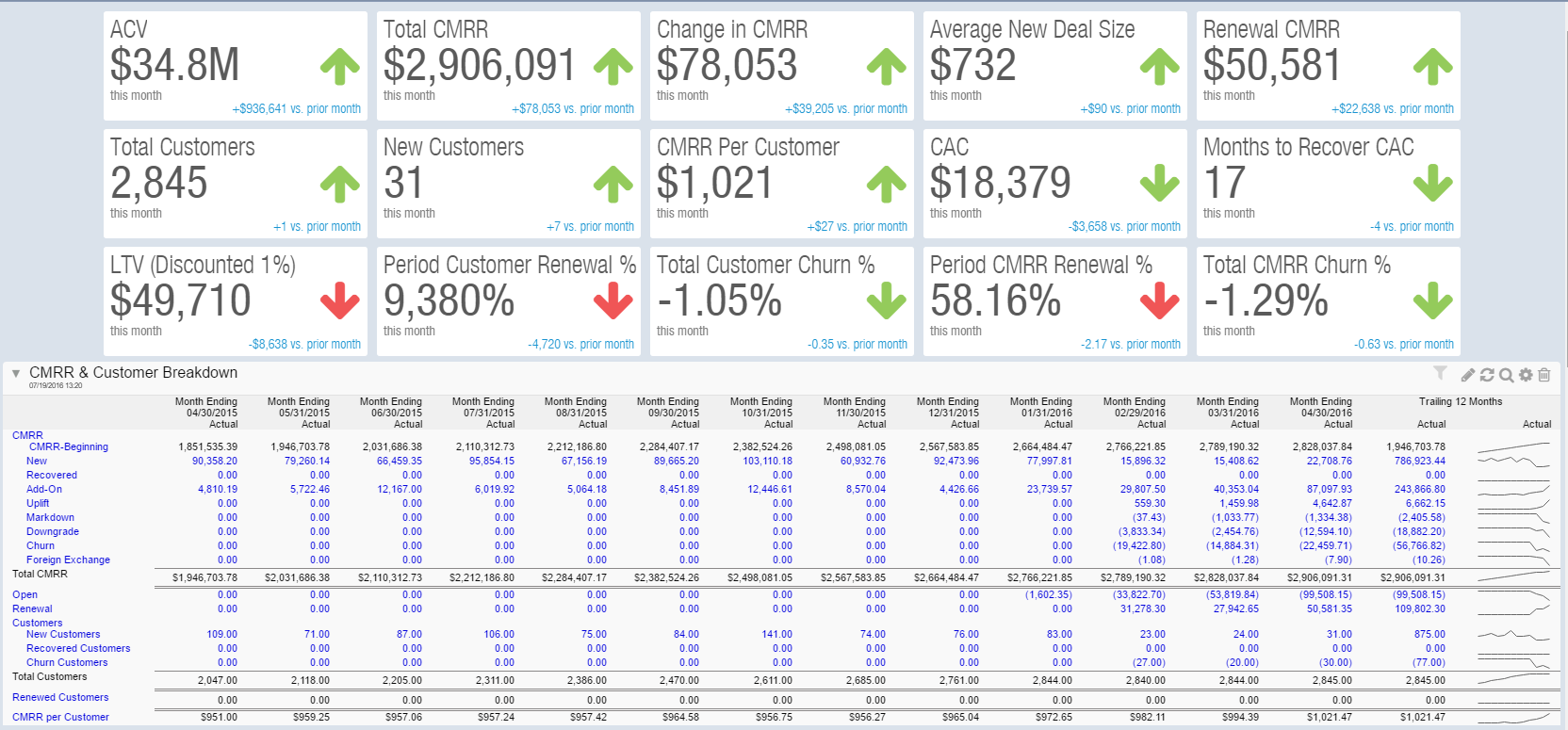 AcctTwo Introduces Advanced SaaS Dashboard for the Intacct Platform