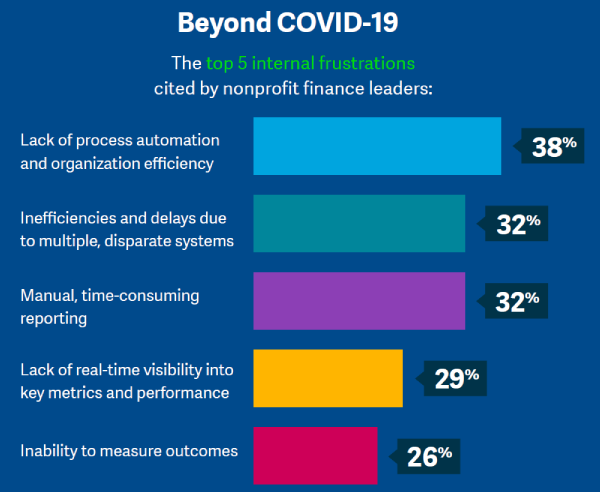 Infographic: Technology Challenges for Nonprofits